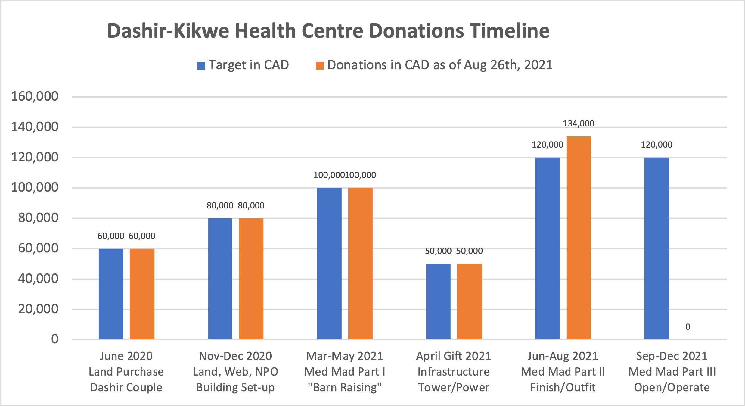 Donations Timeline Chart